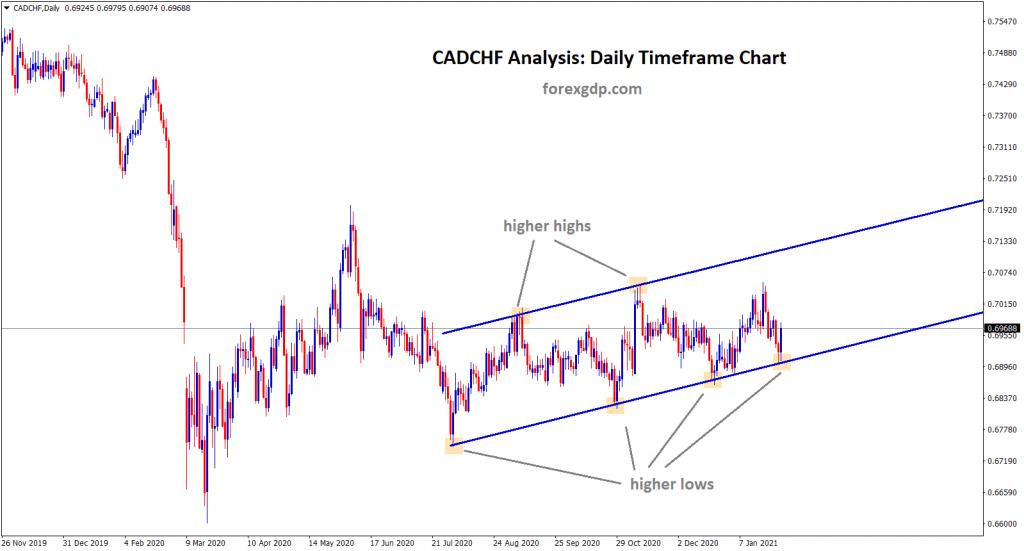 2 cadchf uptrend range analysis d1 chart