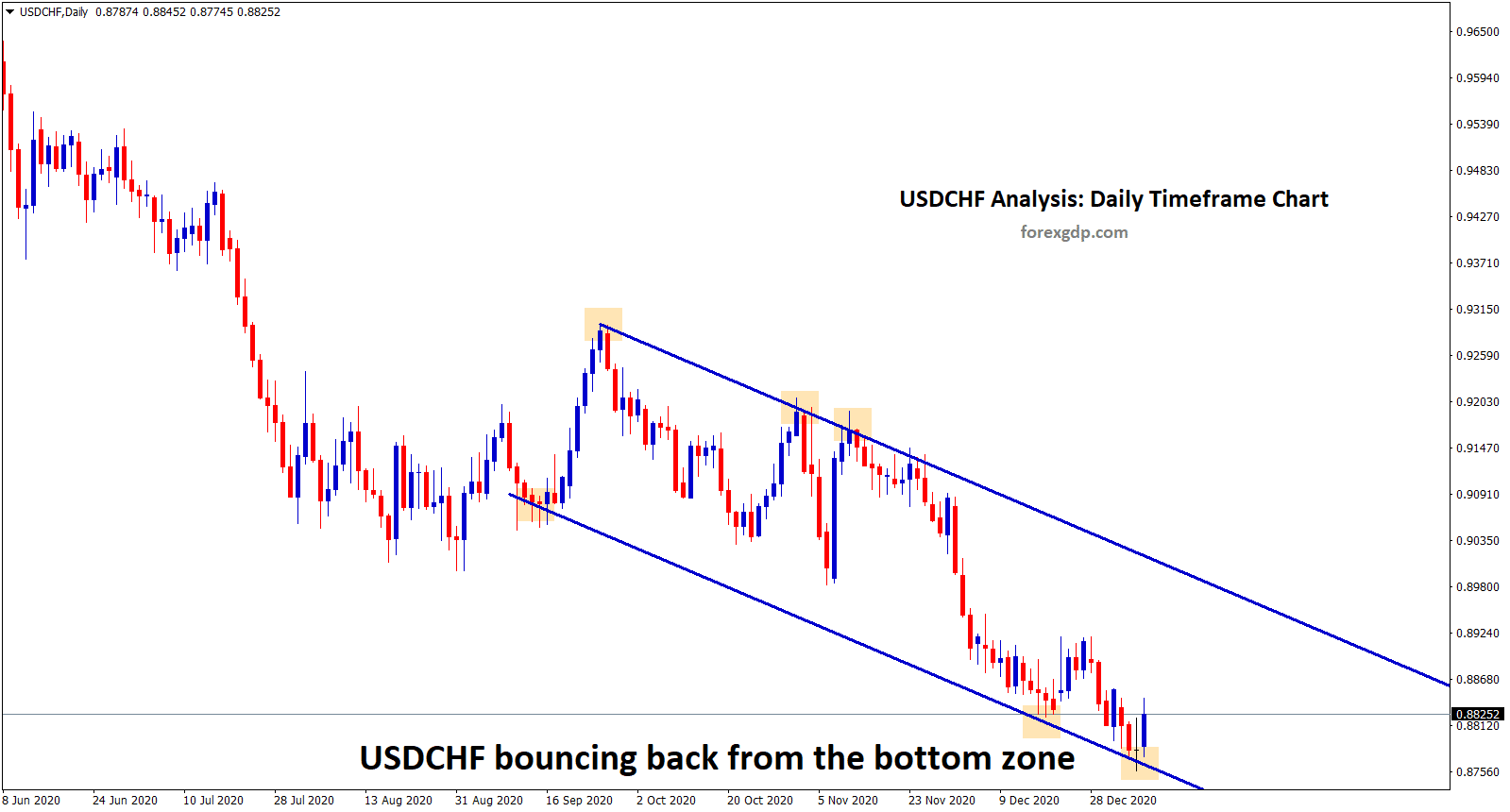 2 usdchf bounce back form the bottom zone