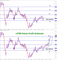 2700 points reached in gbpaud buy