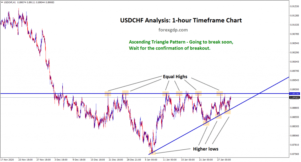 3 usdchf ascending triangle going to break soon