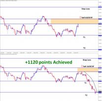 AUDCHF T2 1120 points achieved