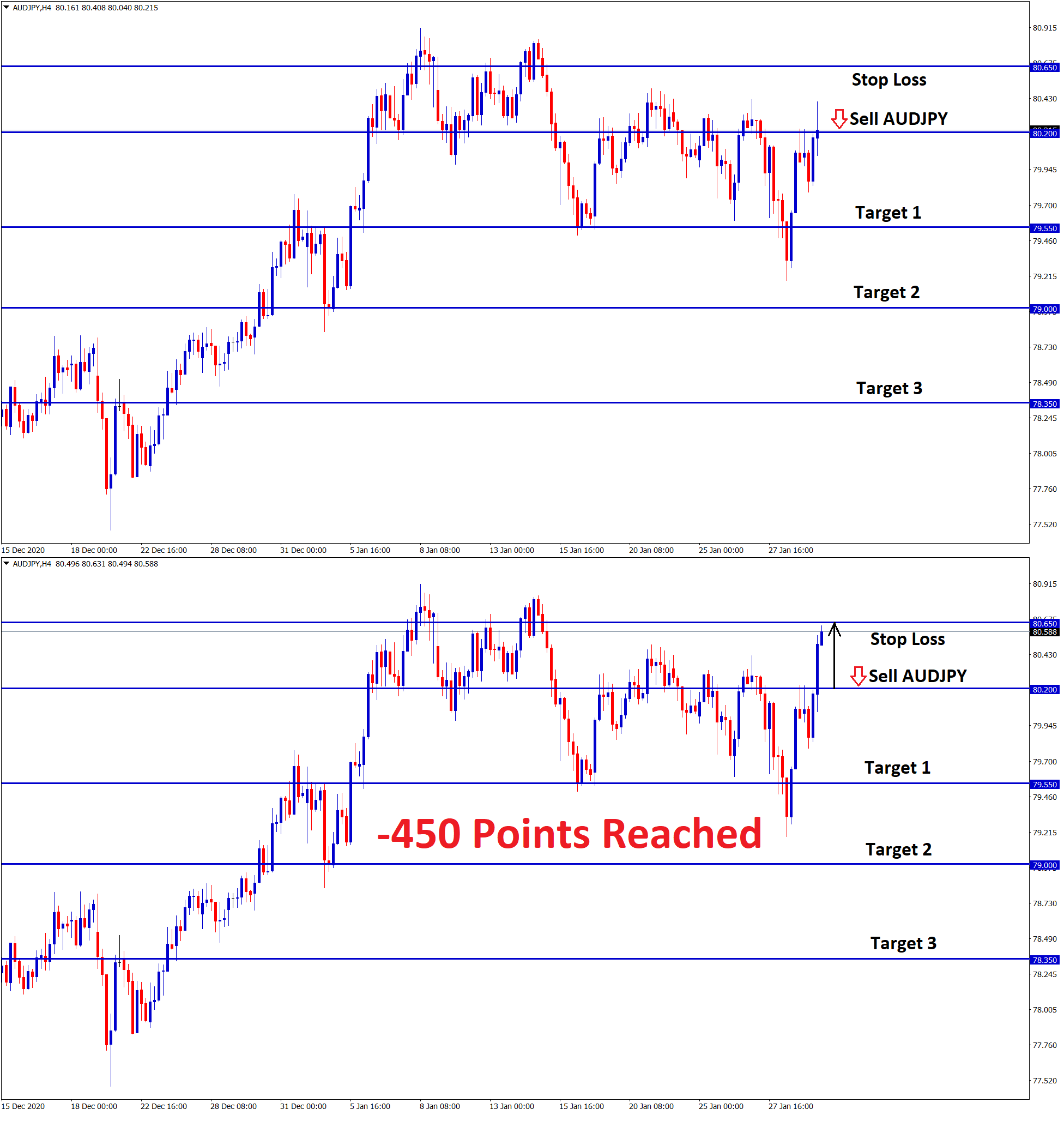AUDJPY SL 450 points reached
