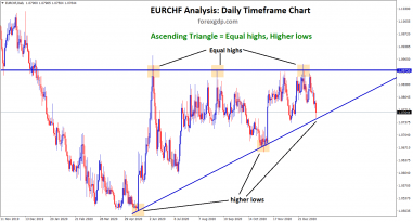 EURCHF Ascending Triangle pattern 1