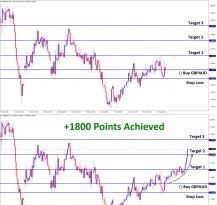 GBPAUD achieved 1800 points profit