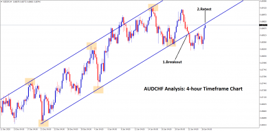 audchf breakout and retest chart