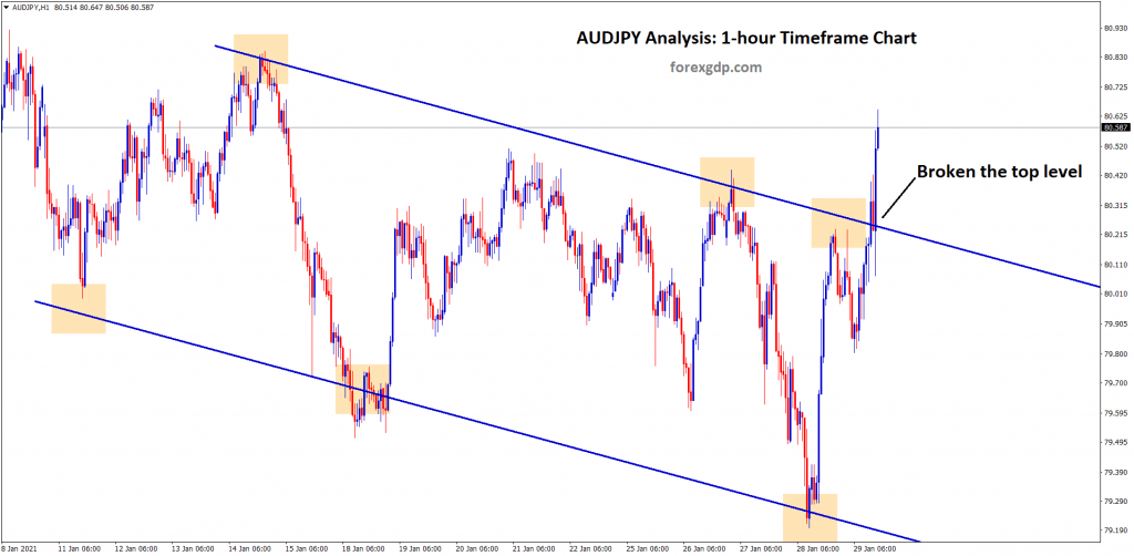 audjpy broken the top level and reach sl