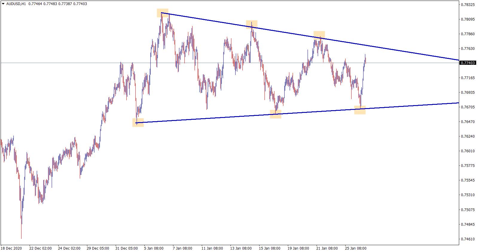 audusd symmetrical triangle