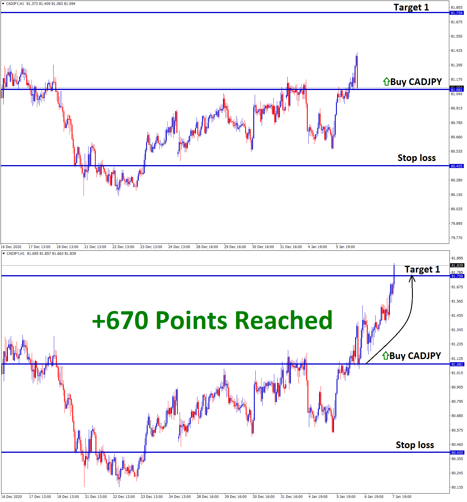 cadjpy 670 points reached