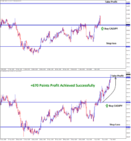 cadjpy 670 points target reached