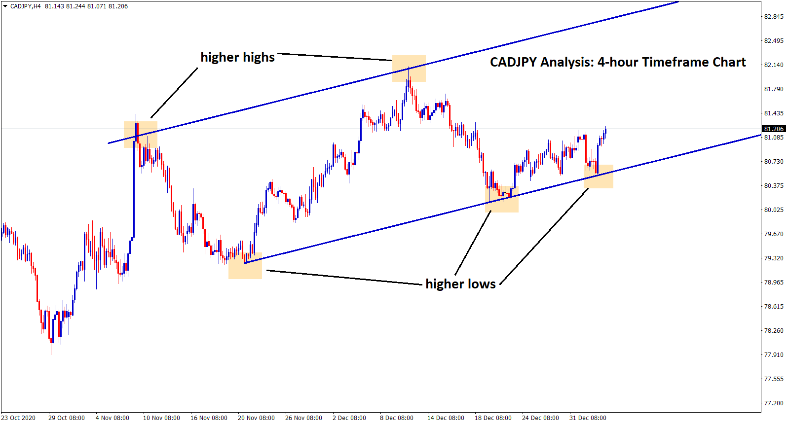 cadjpy bounces back from higher low zone