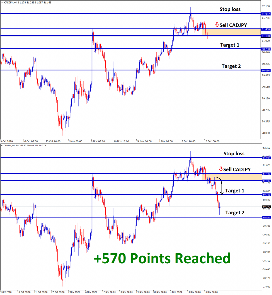 cadjpy reached 570 points profit