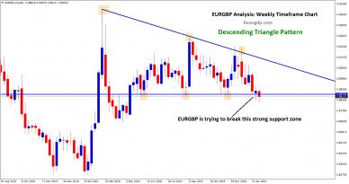 descending triangle pattern going to break in eurgbp w1 chart