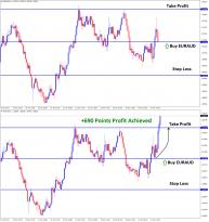 euraud reach tp in buy signal