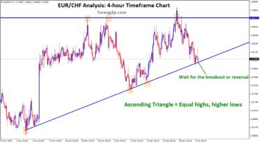 eurchf ascending triangle pattern
