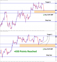 eurgbp reached 650 points