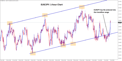 eurjpy re entered into the trendline range