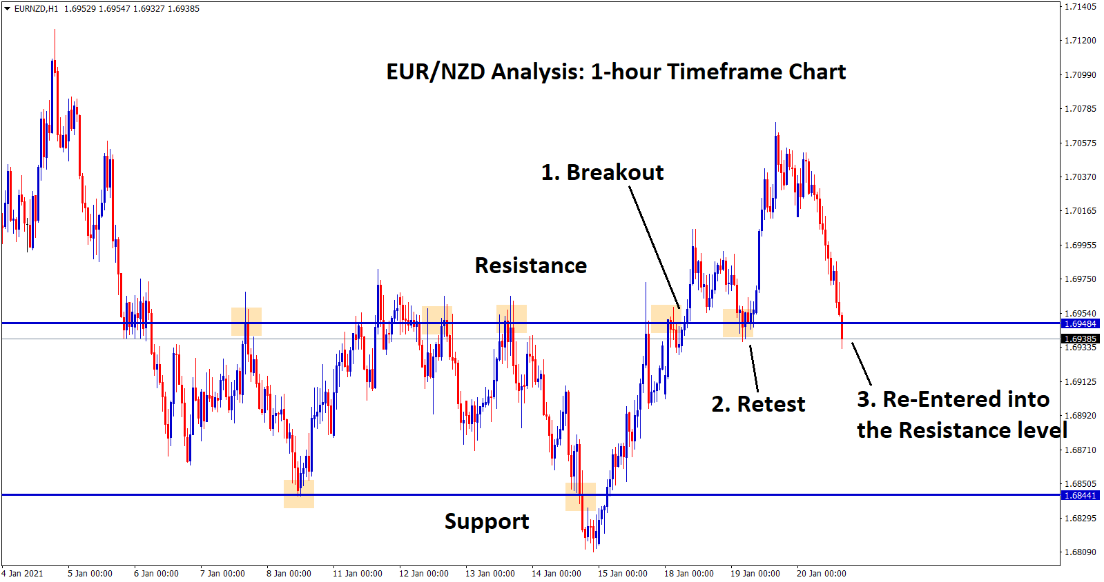 eurnzd re entry of resistance 2