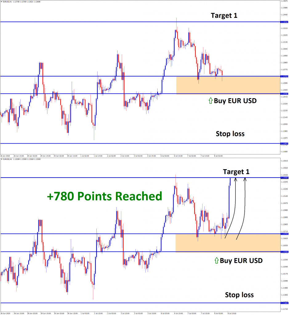 eurusd 780 points reached