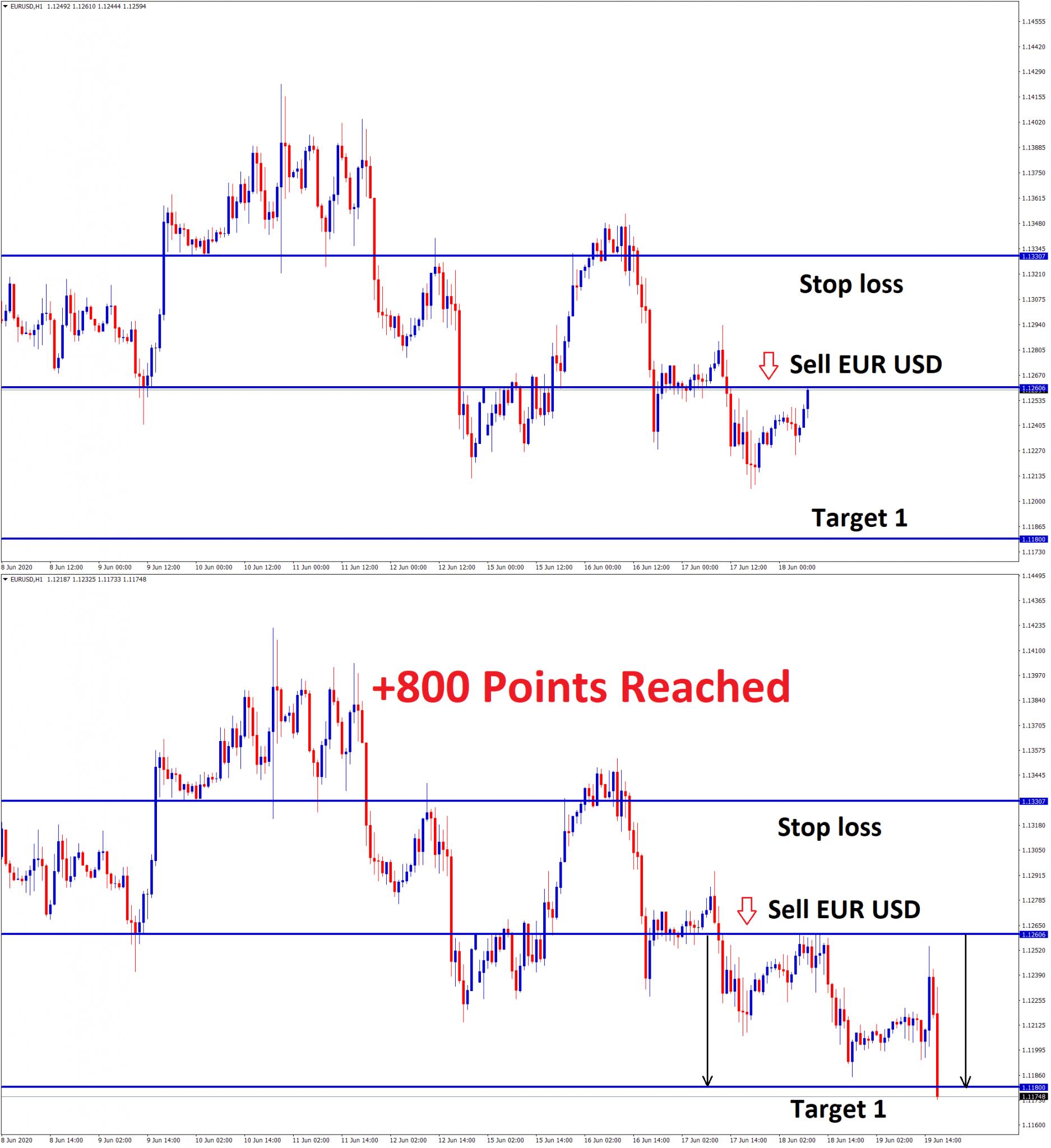 eurusd 800 points recahed