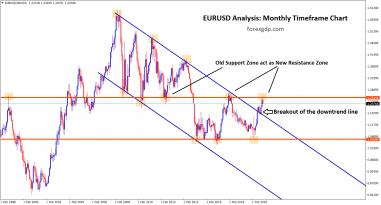 eurusd breakout of the downtrend old support act as new resistance zone