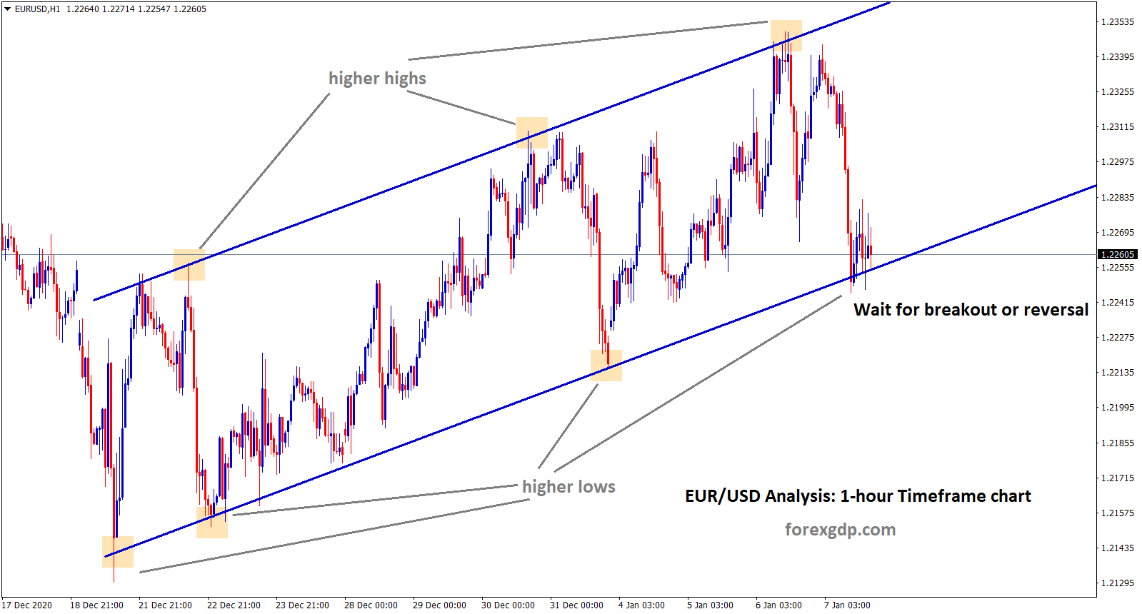 eurusd moving between higher highs and higher lows in 1hr