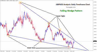 falling wedge formed in gbpnzd