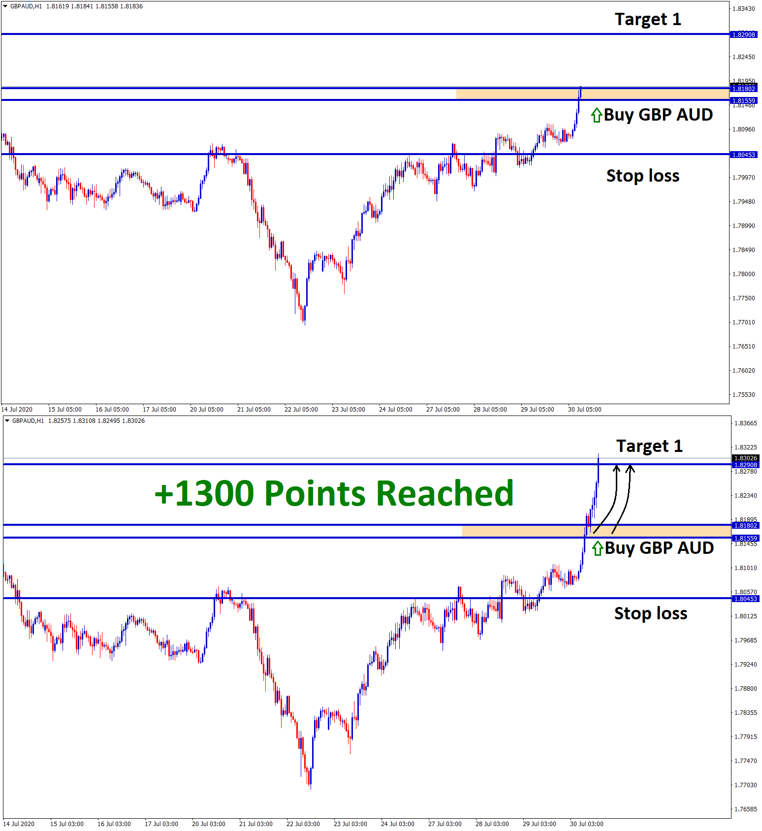 gbpaud 1300 points reached
