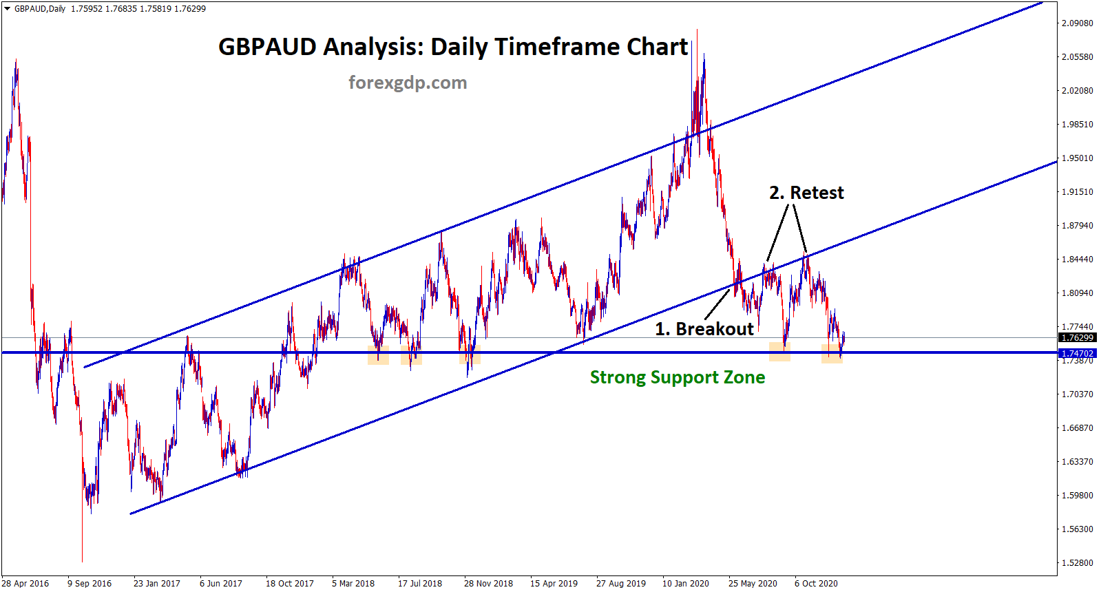 gbpaud at the strong support breaking the uptrend line