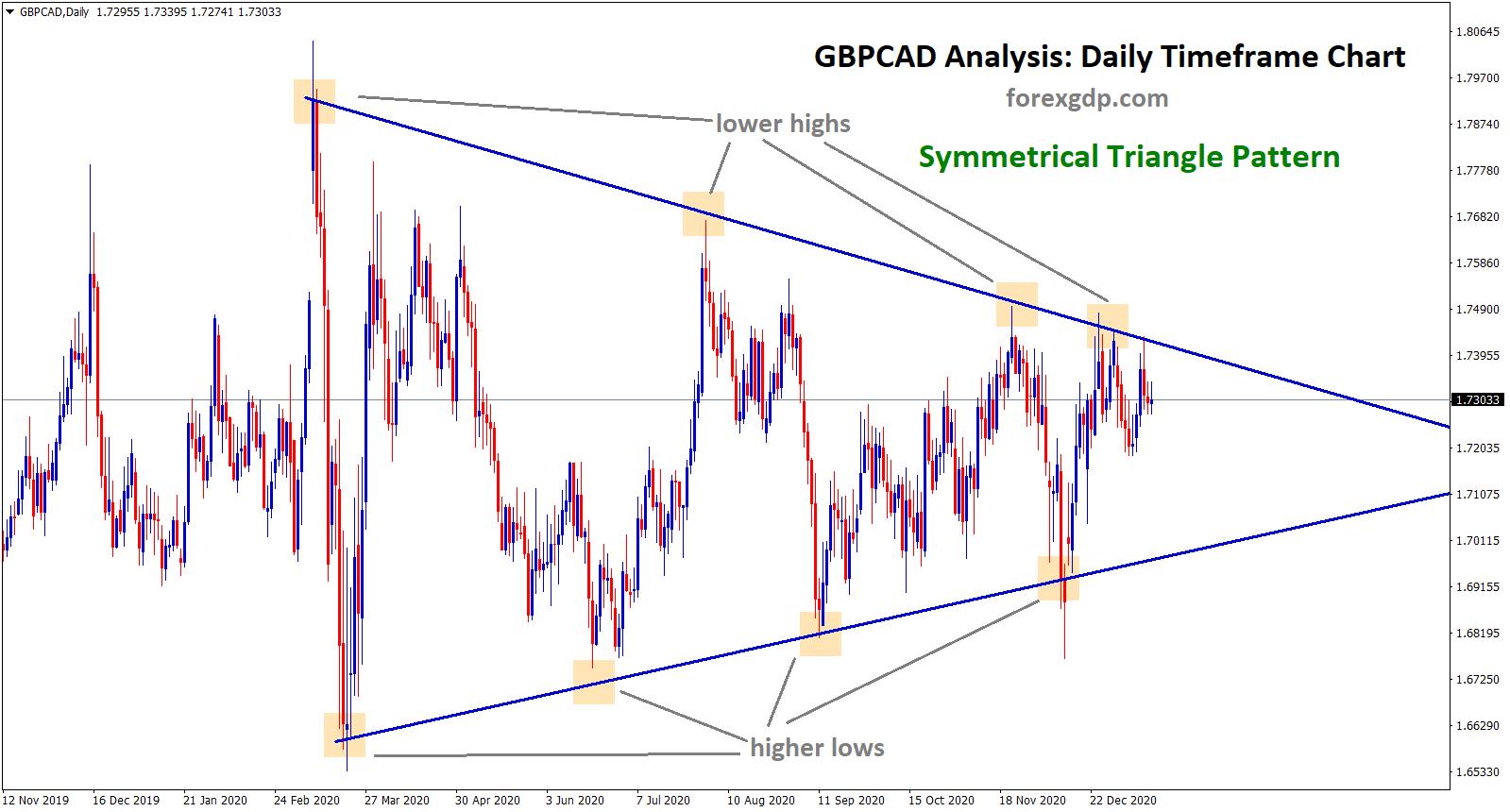 gbpcad analysis daily timeframe symmetrical triangle