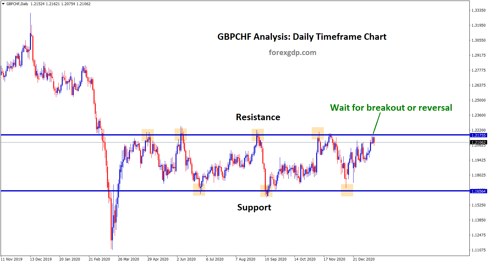 gbpchf at the resistance level in the daily chart