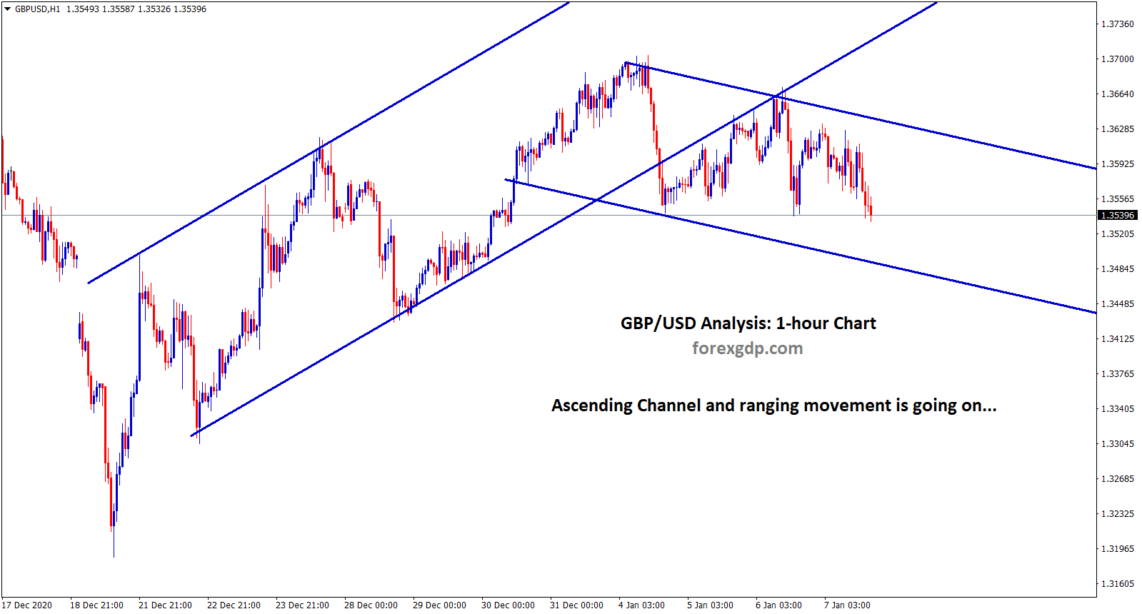 gbpusd ascending and ranging movement going on