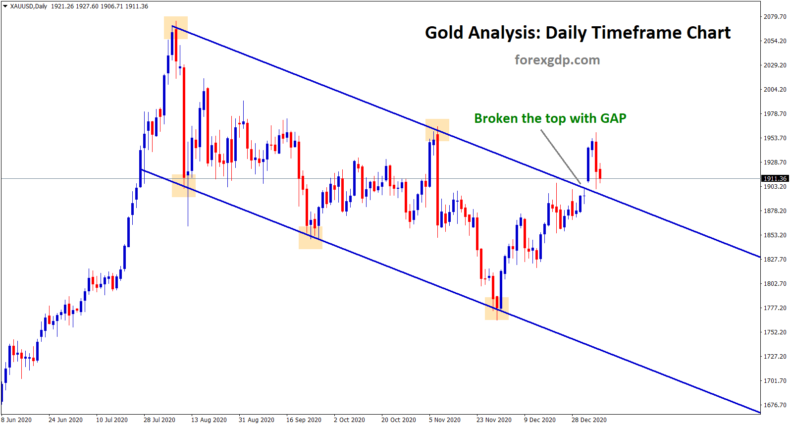gold broken the top of the channel with gap