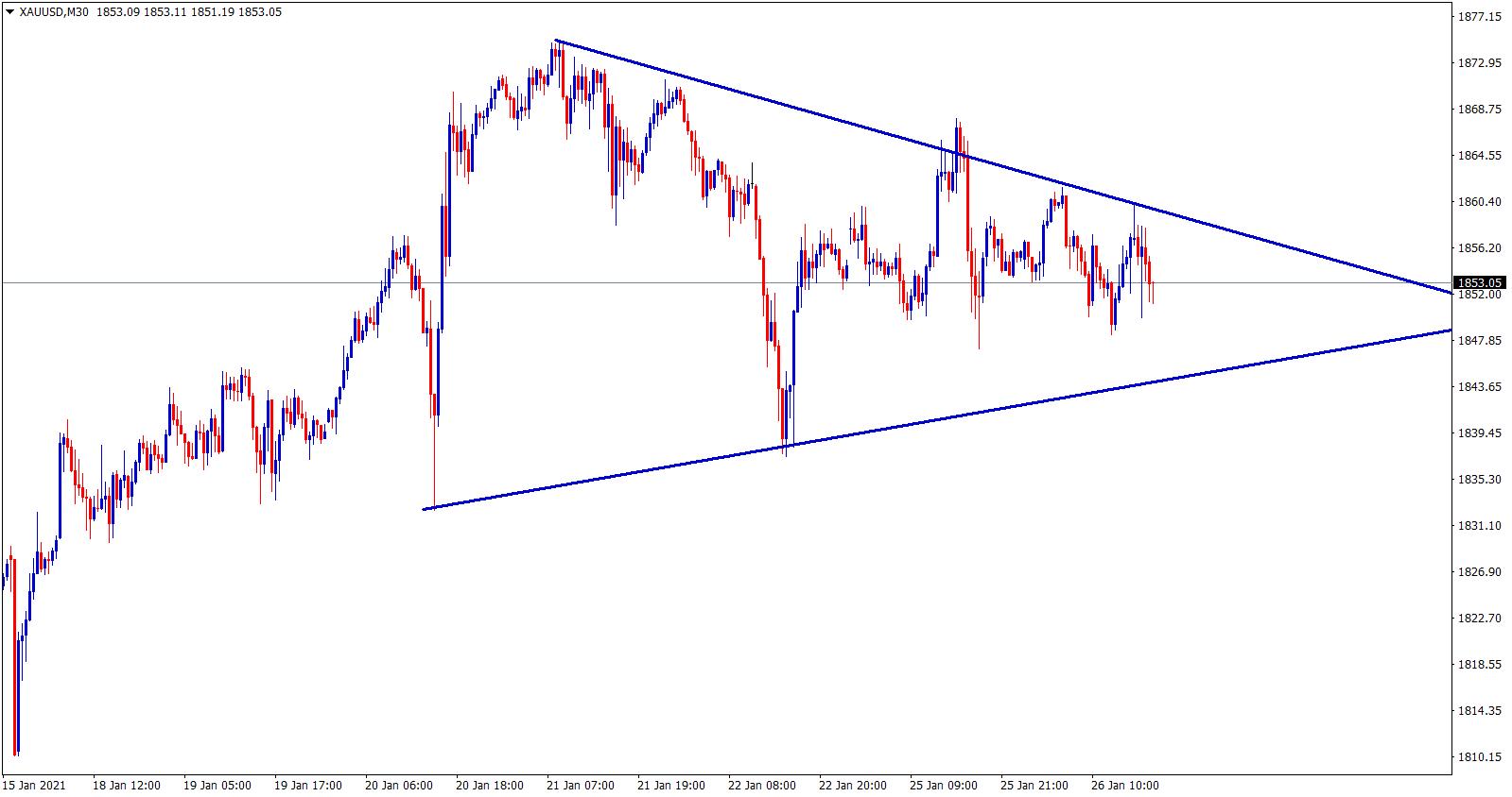 gold symmetrical triangle
