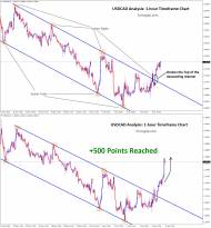 usdcad reach 50 pips profit after channel breakout