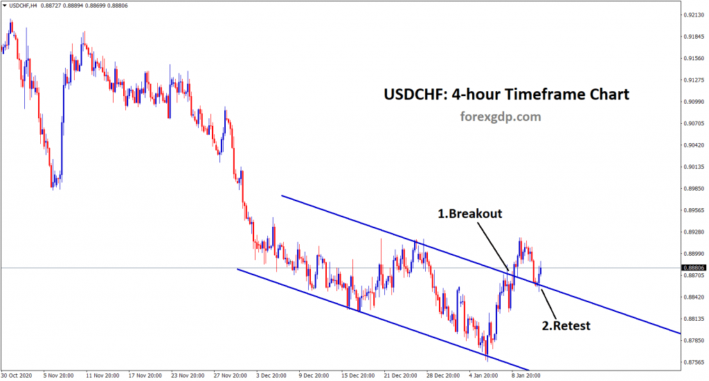 usdchf broken the top and retesting the range