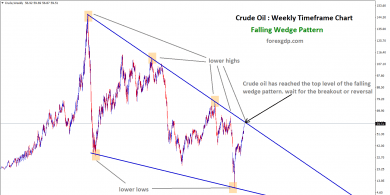 1 Falling wedge in crude oil