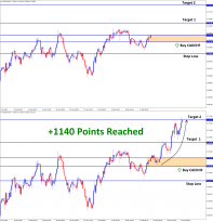 1140 Point Reached in CADCHF T2