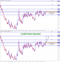 1140 points reached in EURCHF Buy signal