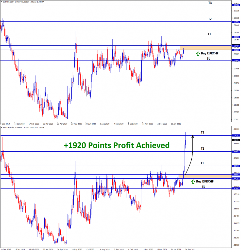 1920 points achieved in eurchf buy trading signal
