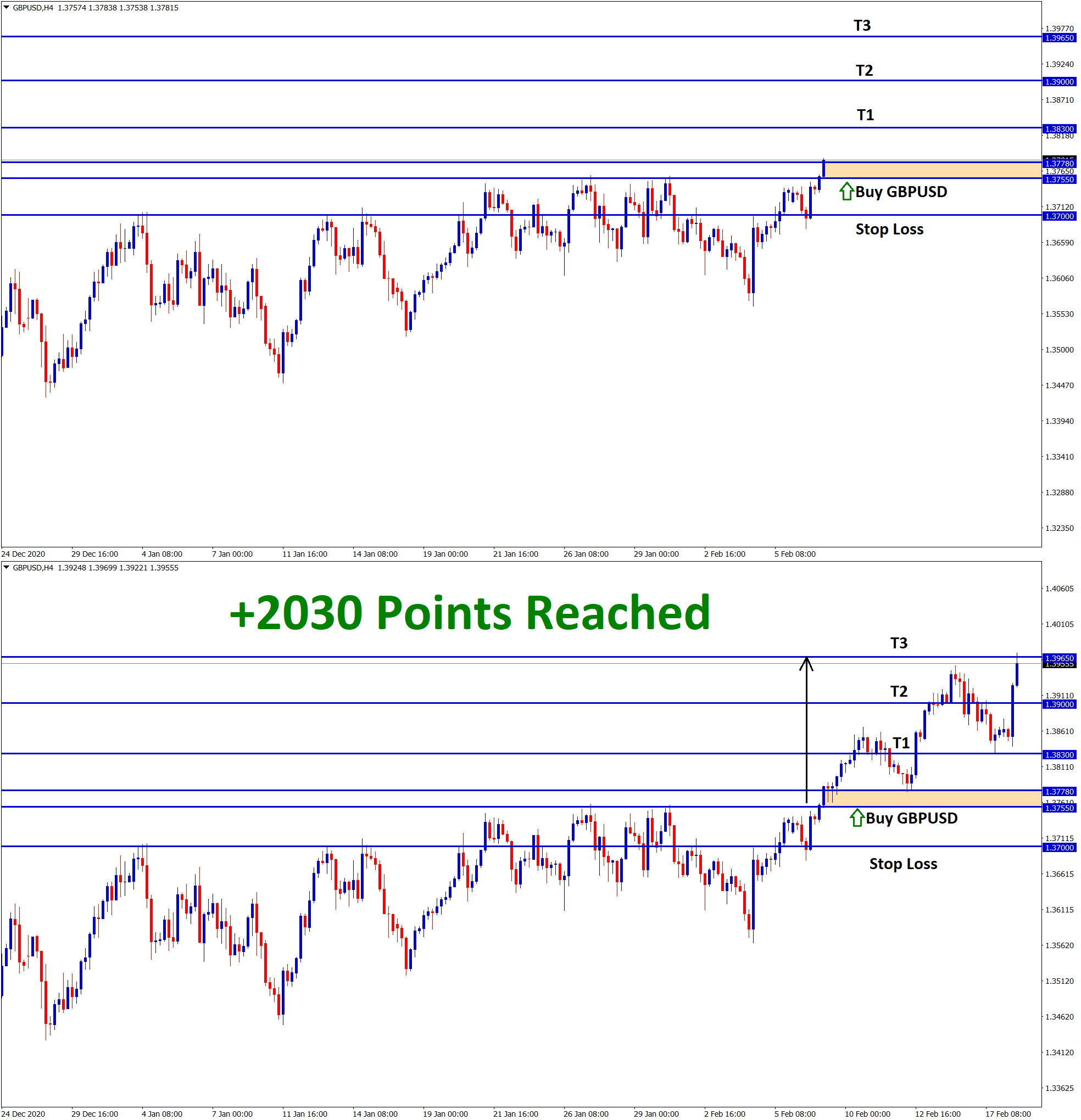 2030 Points Reched in GBPUSD