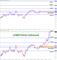 2460 Points Achieved in CADCHF T3