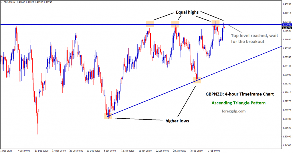 3 gbpnzd ascending triangle pattern in h4 chart
