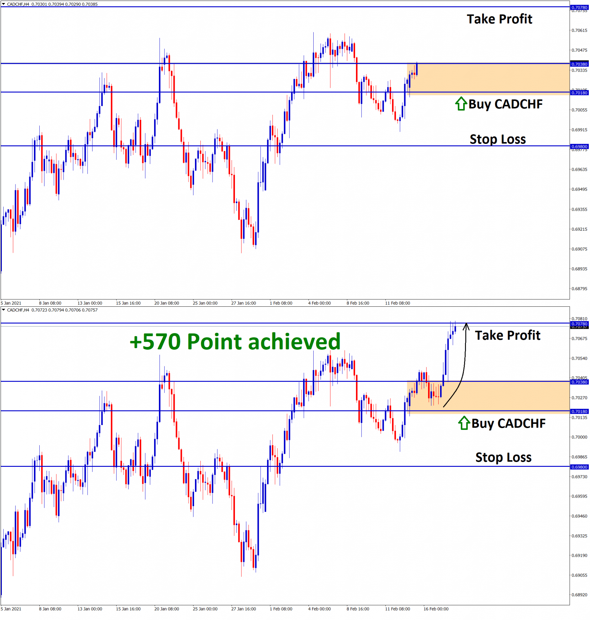 570 Pionts achived in CADCHF 1