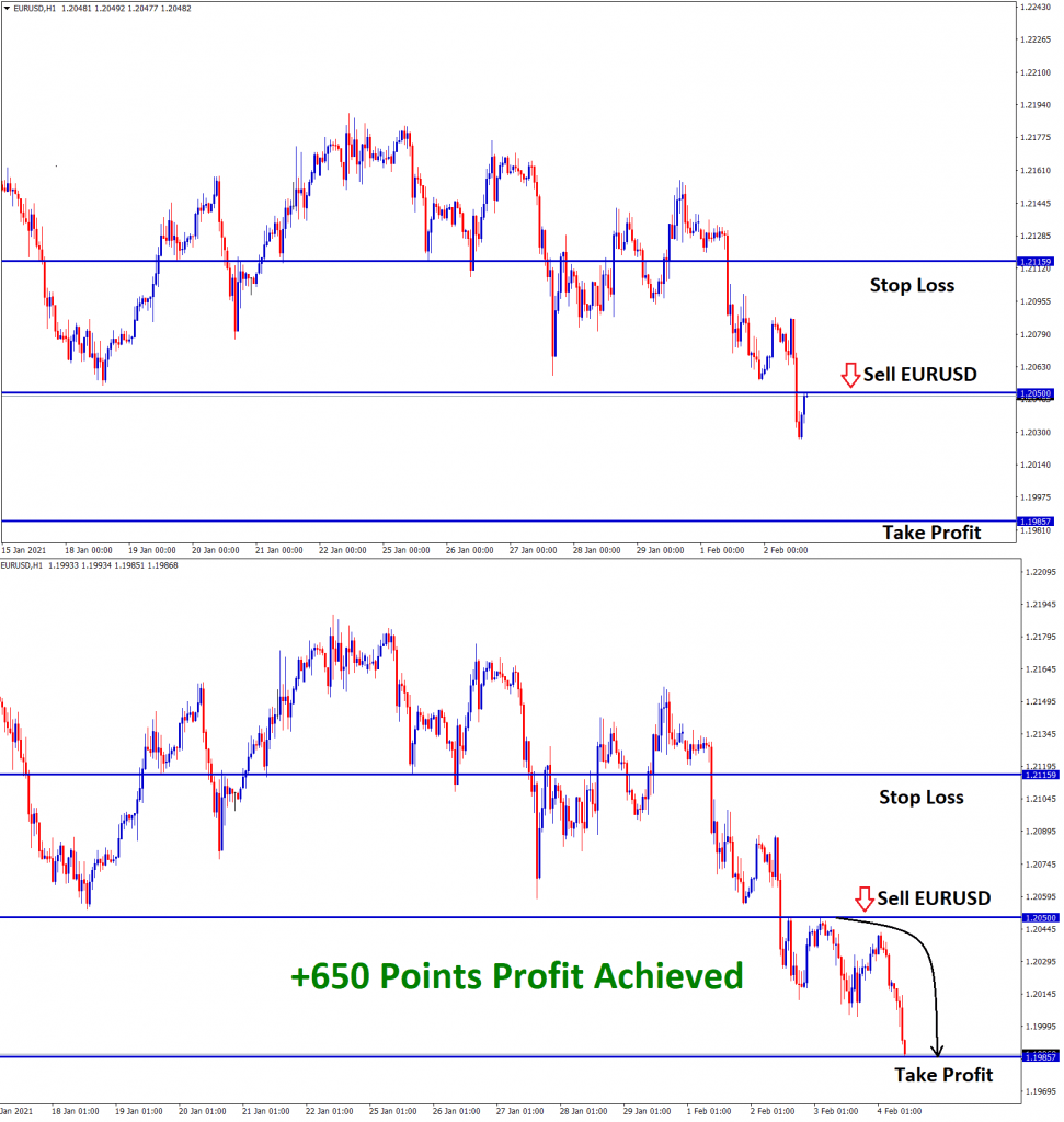 650 points achieved in eurusd sell signal