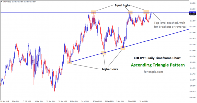 CHFJPY Ascending Triangle pattern top level reached