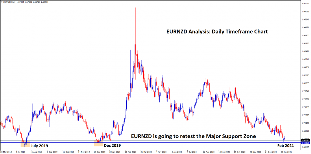 EURNZD is going to retest the major support after 1 year