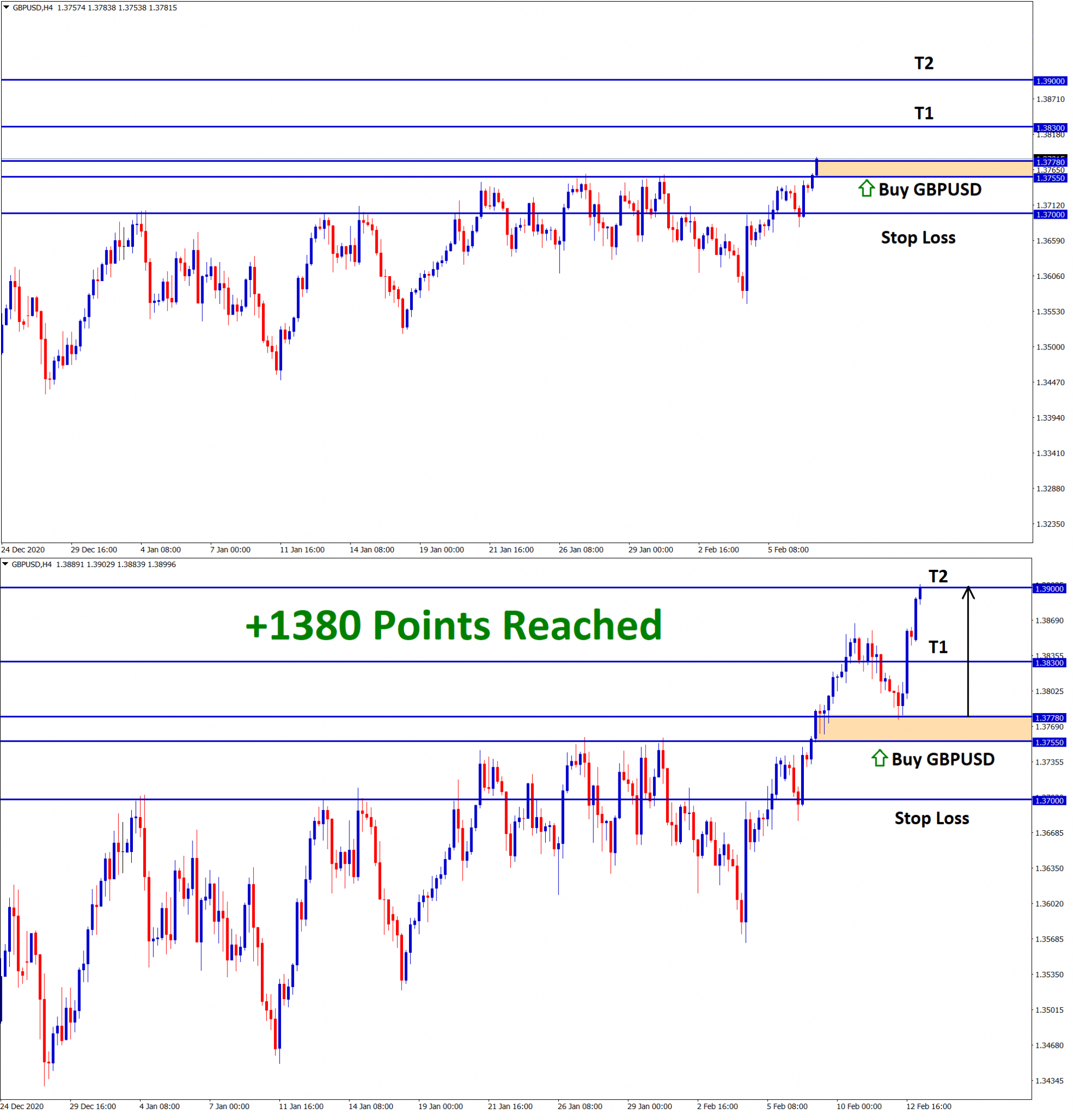 GBPUSD 1380 Points Target 2 reached