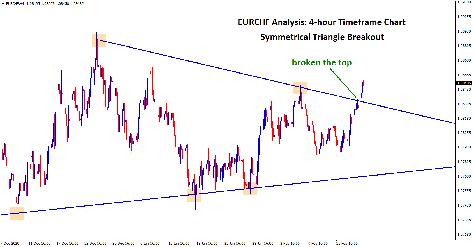 Symmetrical triangle breakout in eurchf currency pair