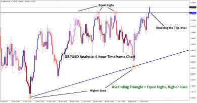 ascending triangle breakout in gbpusd h4
