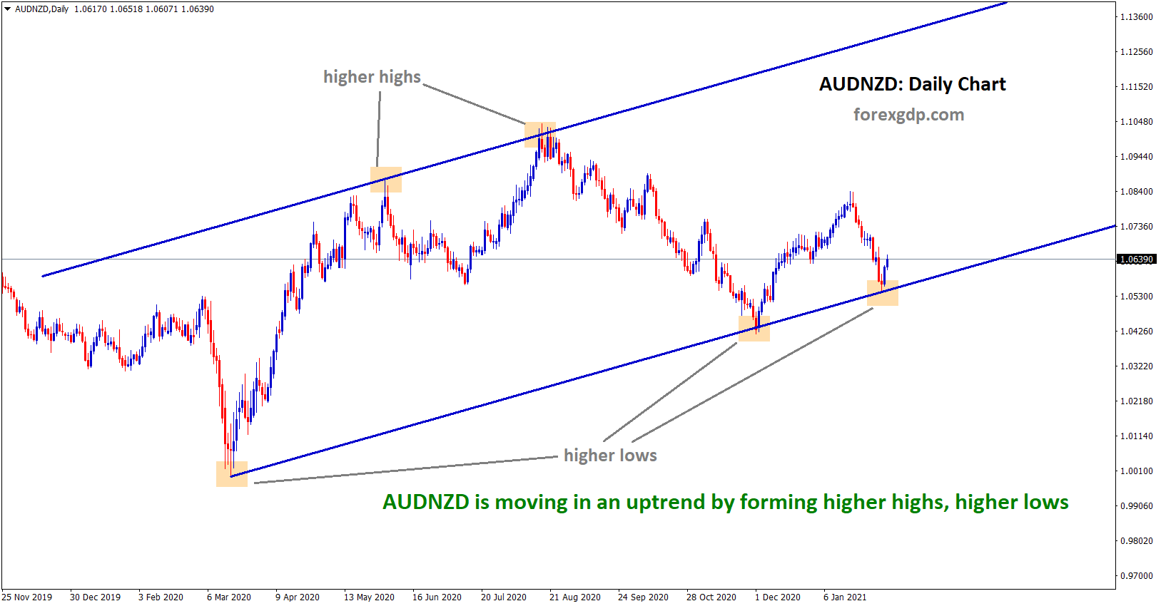 audnzd moving in an uptrend now in daily time frame chart